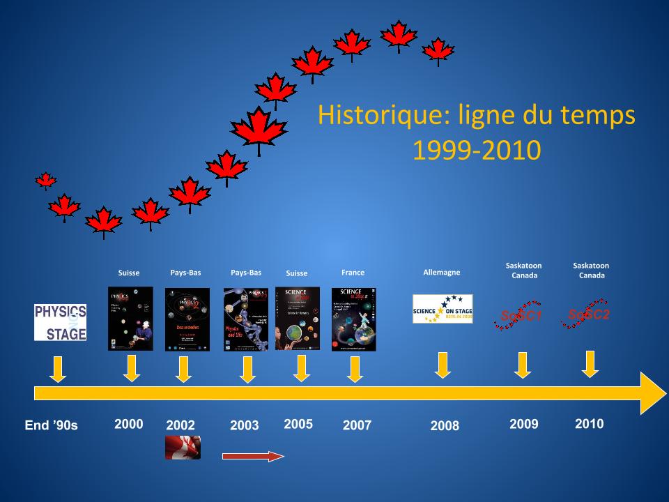 Historique-ligne-du-temps_1
