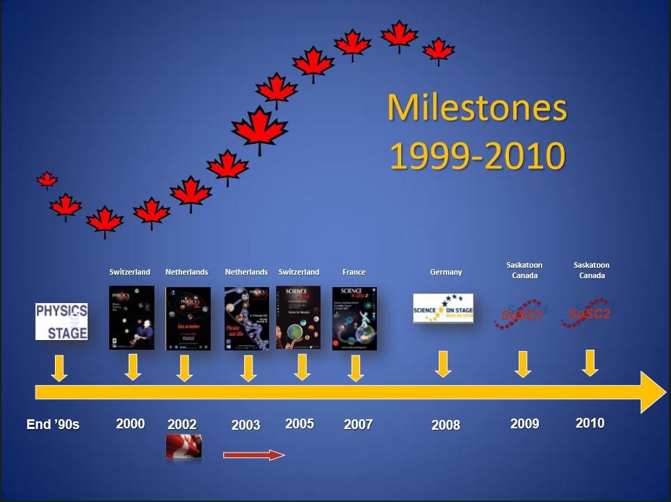 milestones1