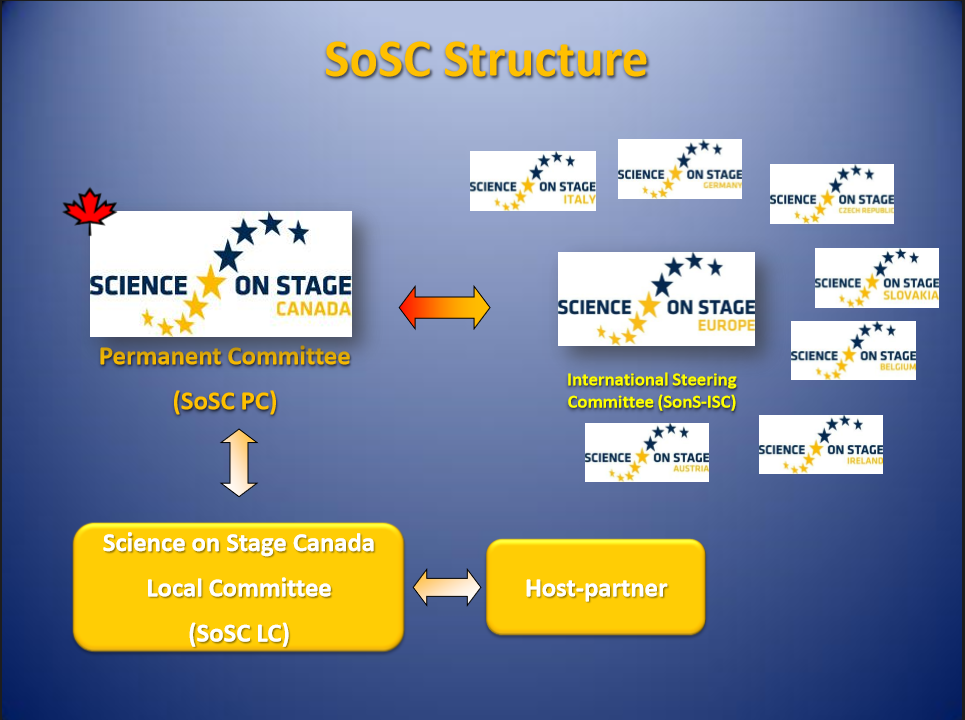 science-on-stage-structure