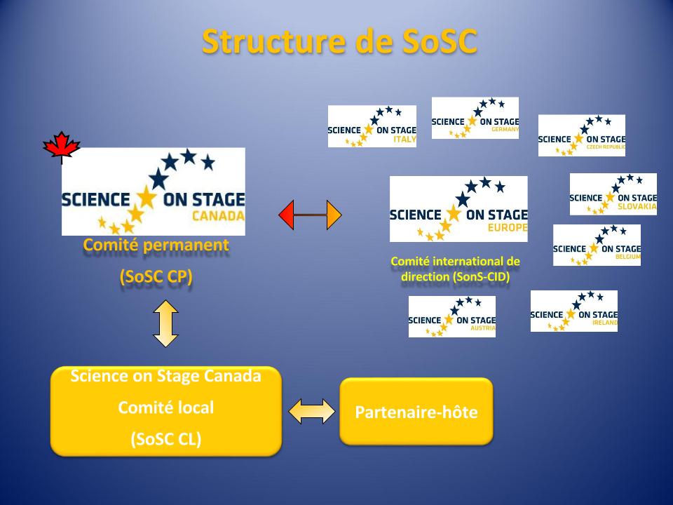 Structure-de-SoSC